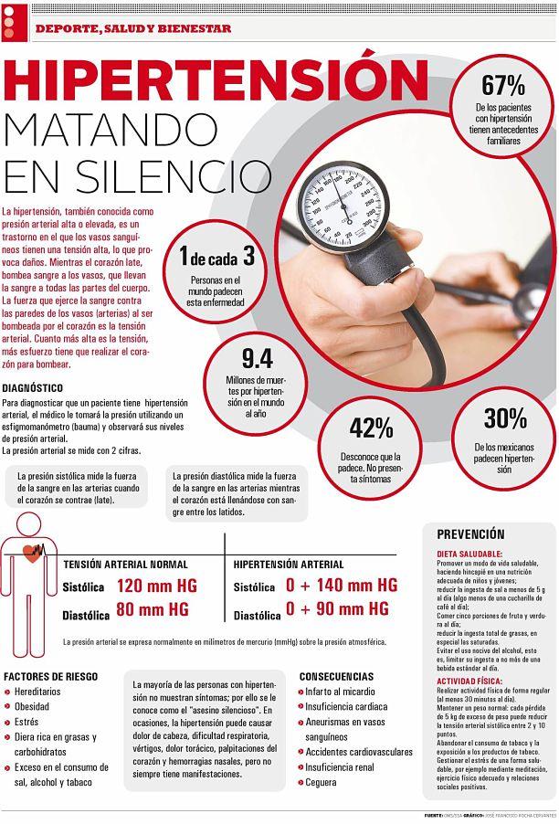 La hipertensión, el asesino silencioso