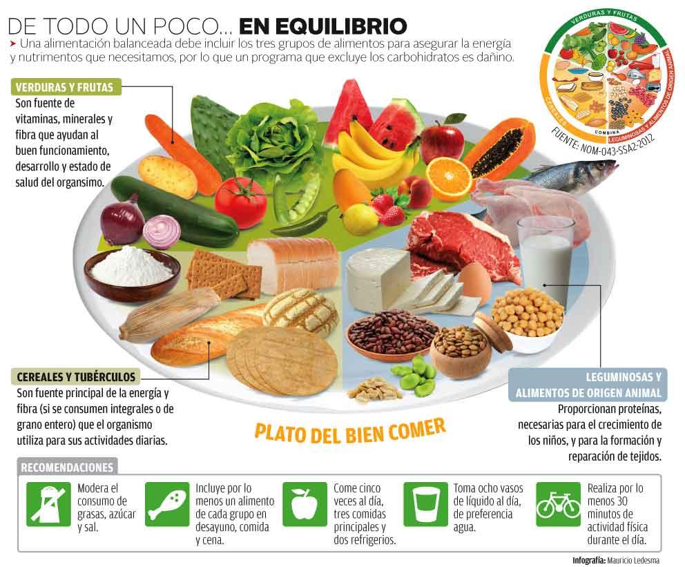 Dia proteinas al consumo de