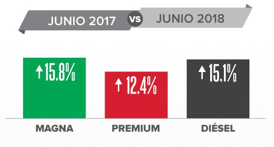 Esto aumentaron los precios de las gasolinas en junio