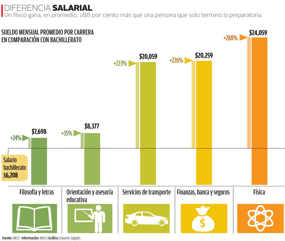 La Comisión Económica para América Latina estableció que en México Uno por  ciento de los adultos más ricos concentra 36 por ciento de la riqueza total. 30e33658a74ae