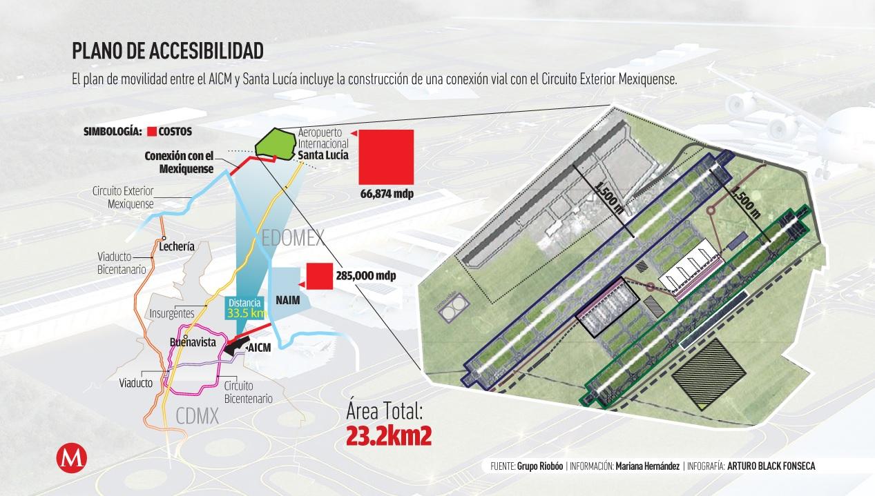 Los riesgos de construir NAIM en Santa Lucía, corazón estratégico