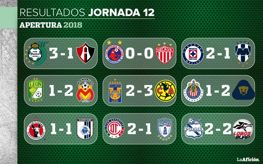 resultados jornada 12 liga mx 2020