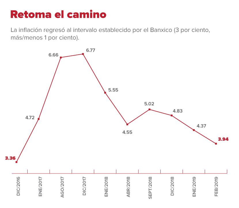 Resultado de imagen para BALANCE ECONÓMICO EN MÉXICO  PRIMER SEMESTRE 2019