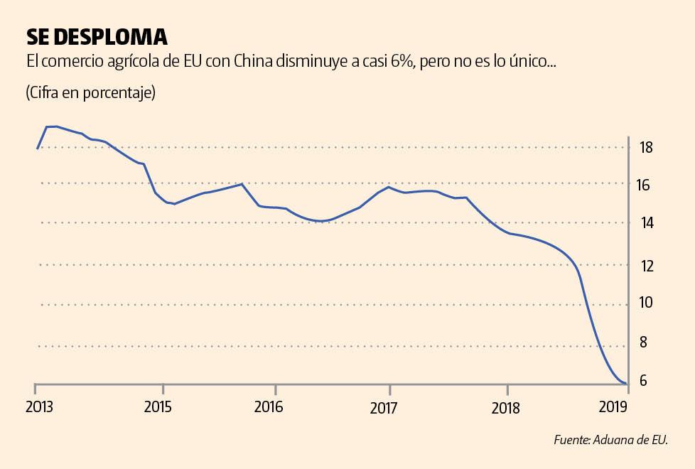 Pega al peso choque China-EU; cotiza en 19.22