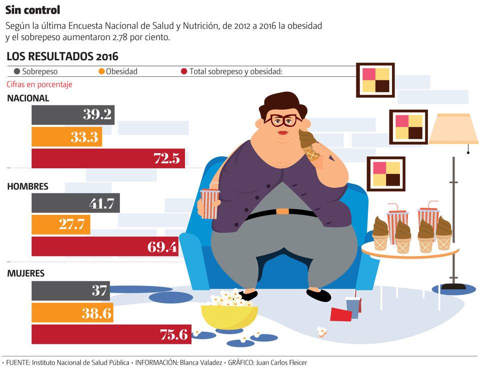 Población adulta de México, con 718 mil toneladas de sobrepeso