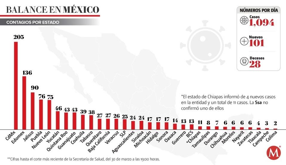 Reportan 50 muertes por coronavirus en México; hay mil 510 casos confirmados