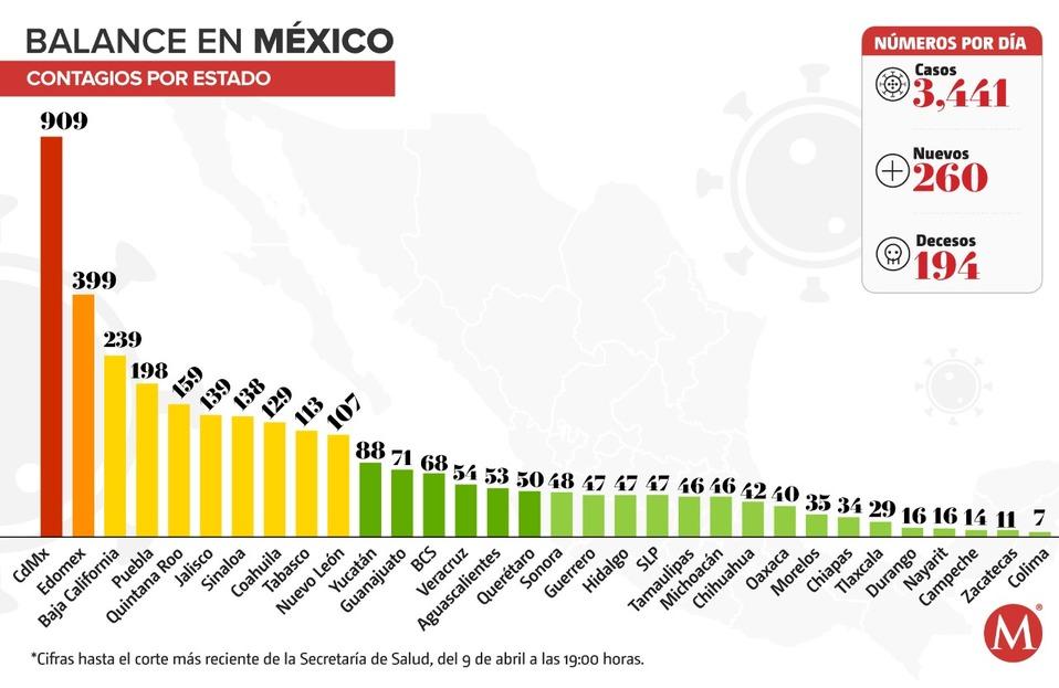 México supera los 200 decesos; van tres mil 844 casos — Coronavirus