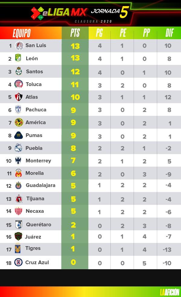 eLiga MX. tabla general y resultados de la jornada 5 en ...