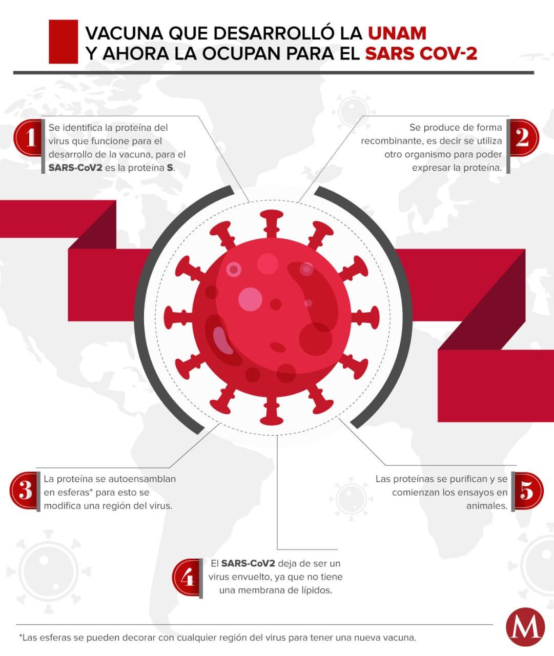 Vacuna coronavirus. UNAM desarrolla cura contra covid-19 en México