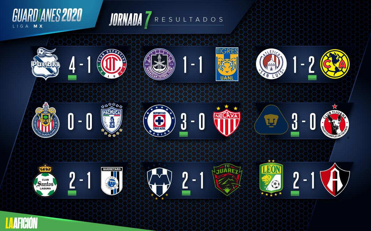 Liga MX. Resultados y tabla general tras jornada 7 del ...