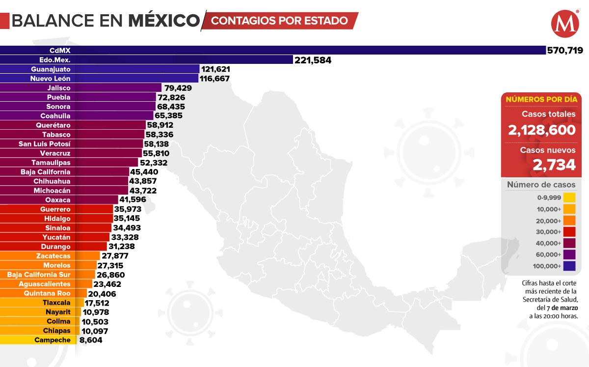 Coronavirus. Casos en México por estado, mapa al 7 de marzo de 2021