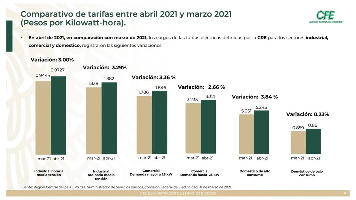 Sube tarifa eléctrica de bajo consumo 8.6%, desde que AMLO es presidente