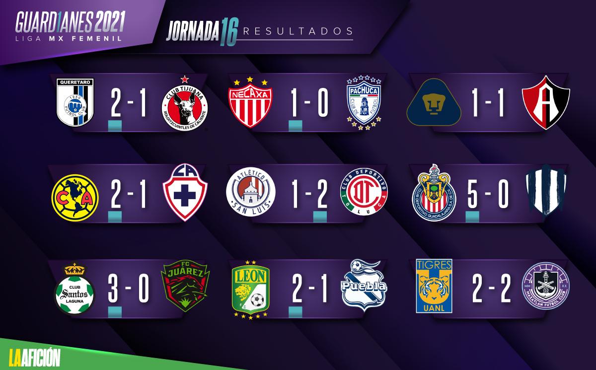 resultados jornada liga mx femenil 15 0 1 1200 745 Nuestro País